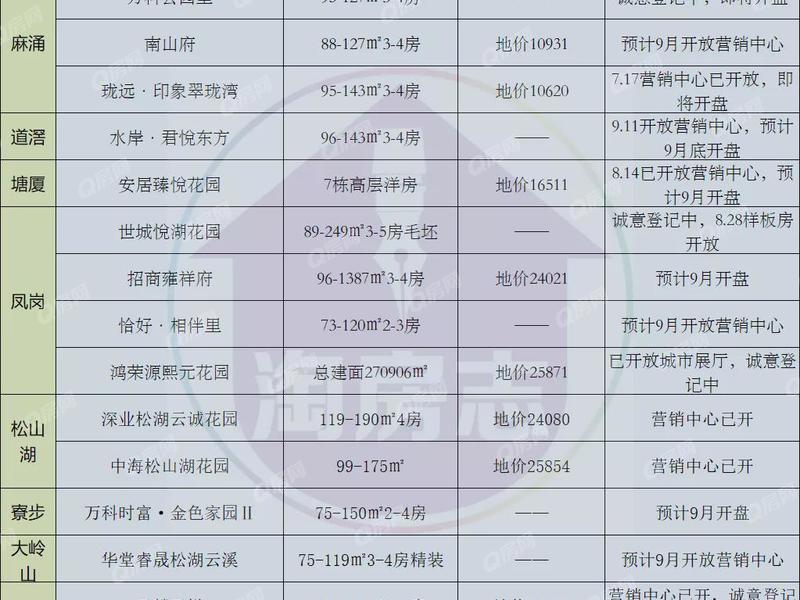 东莞新房价格表曝光了:最高4.7万!