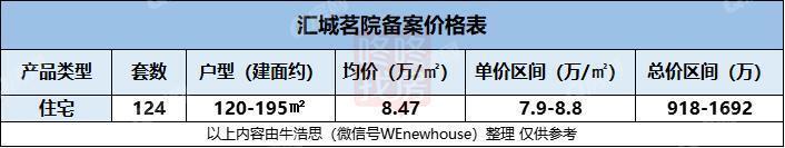 均价约8.47万/㎡ 推124套住宅 汇城茗院获批预售(附价格)