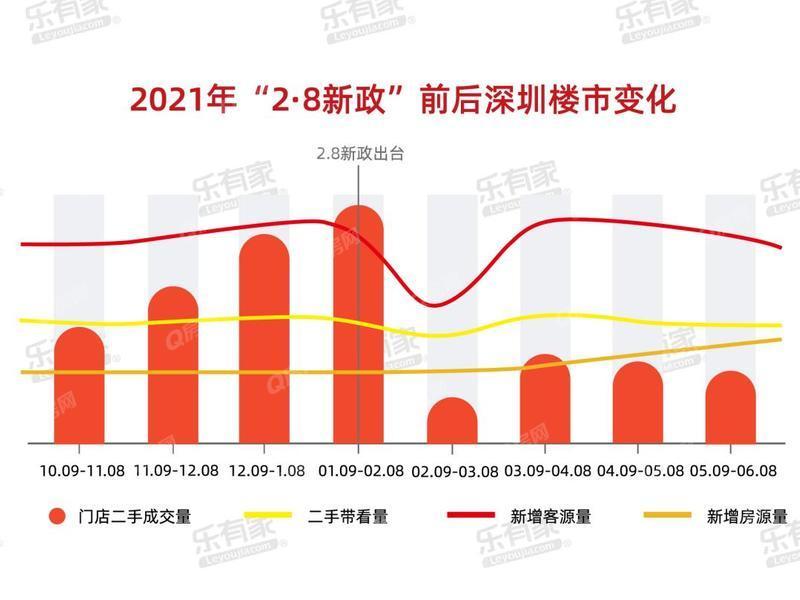 """独家数据:""""28指导价""""新政后深圳哪些片区最抗跌?"""