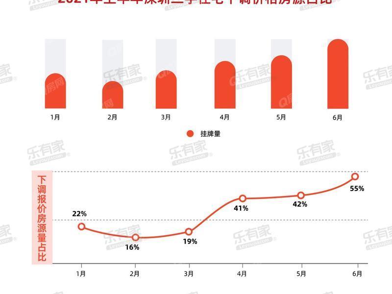 独家数据:笋盘频现,深圳过半买家在30天内出手签约
